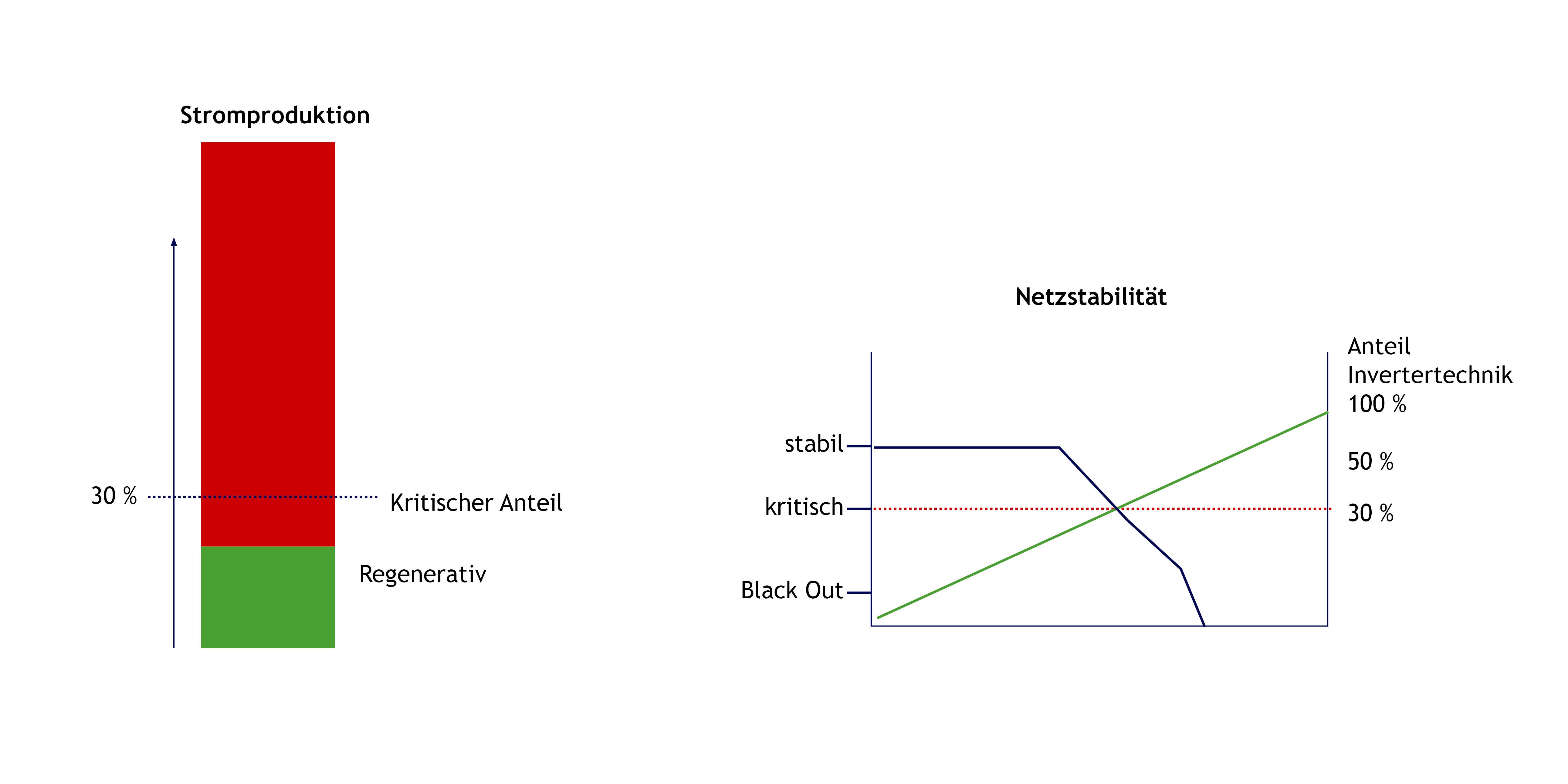 Anteil Erneuerbare Energie Netzstabilität Synchronverter
